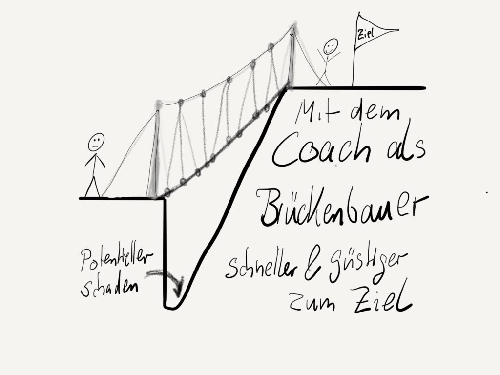 Erstgespräch — Coaching Sitzung
