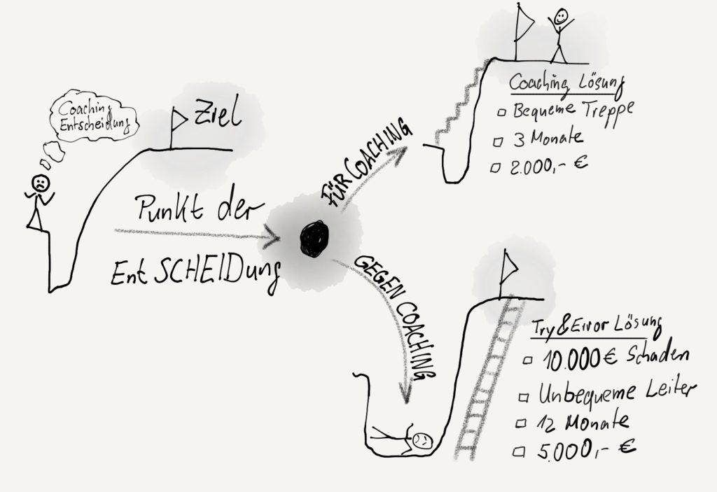 Coaching Prozess