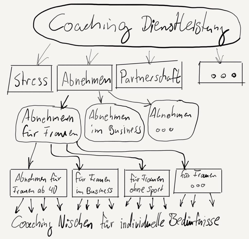 Coach werden zur Existenzgründung