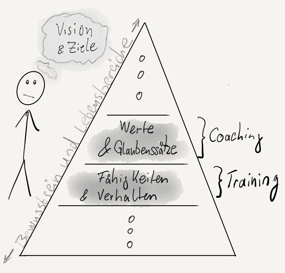 Coaching durchführen