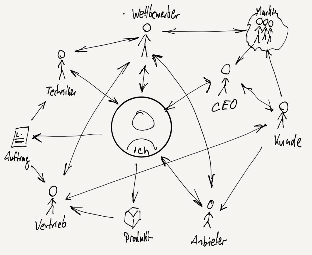 Systemische Aufstellung im Coaching