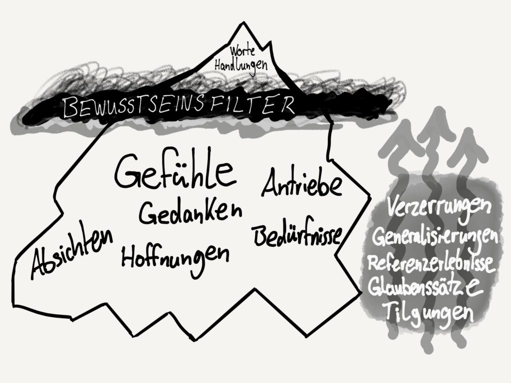 Coaching Fragetechniken